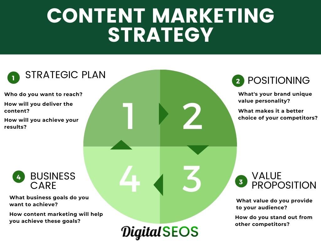 strategy-for-content-marketing